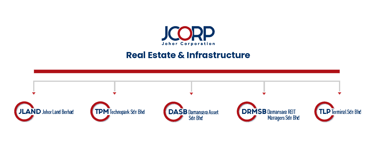 REAL ESTATE & INFRASTRUCTURE