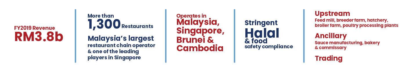 QSR Brands (M) Holdings Bhd